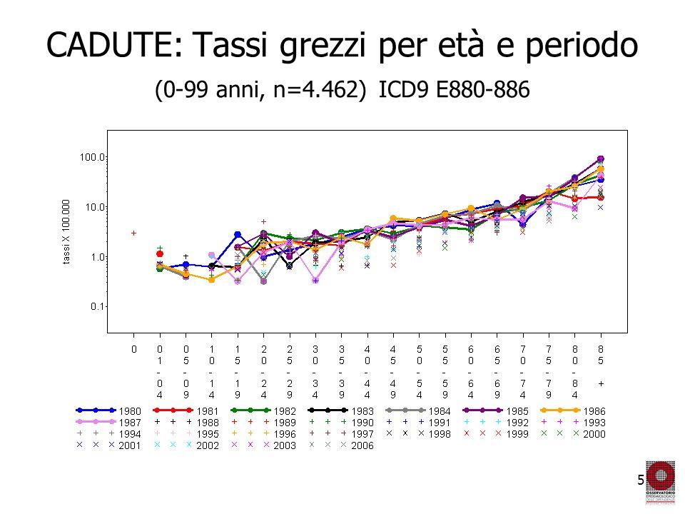 6 CADUTE: Tassi grezzi e standardizzati per età (20-39 anni, n=483) ICD9 E880-886