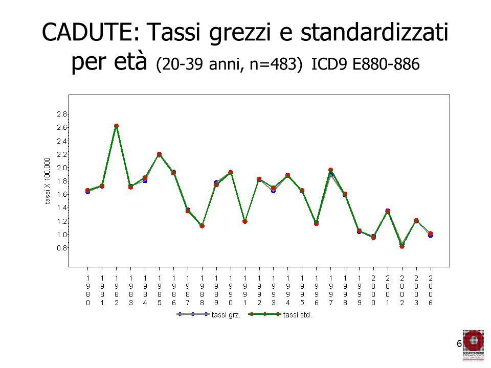 7 CADUTE: rischio relativo (I.C. 95%), controllato per età (20-39 anni, n=483) ICD9 E880-886