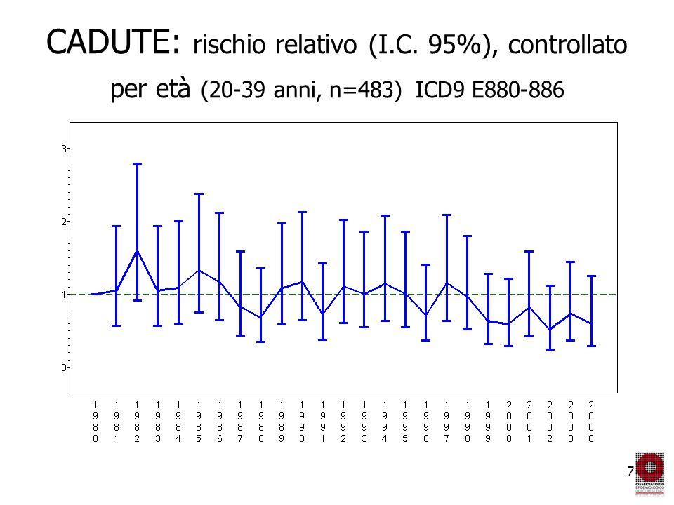 28 Eroina e oppiacei differenza 2008-2001 Piemonte 2001-2008