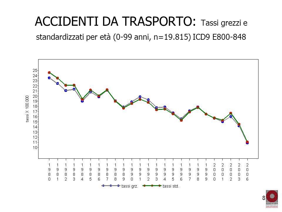 8 ACCIDENTI DA TRASPORTO: Tassi grezzi e standardizzati per età (0-99 anni, n=19.815) ICD9 E800-848