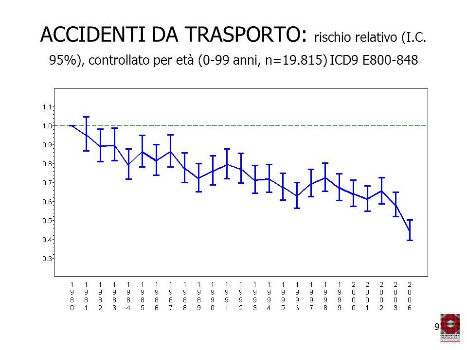 20 Immersione con e senza attrezzatura (20-39 anni) (ICD9 E9101,9102) Anni 1980-2006 n=7