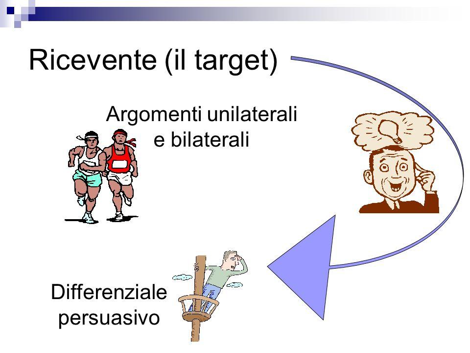 Ricevente (il target) Argomenti unilaterali e bilaterali Differenziale persuasivo