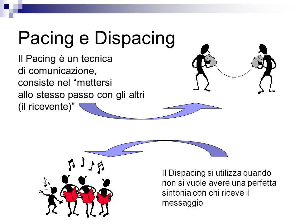 Pacing e Dispacing Il Pacing è un tecnica di comunicazione, consiste nel mettersi allo stesso passo con gli altri (il ricevente) Il Dispacing si utilizza quando non si vuole avere una perfetta sintonia con chi riceve il messaggio
