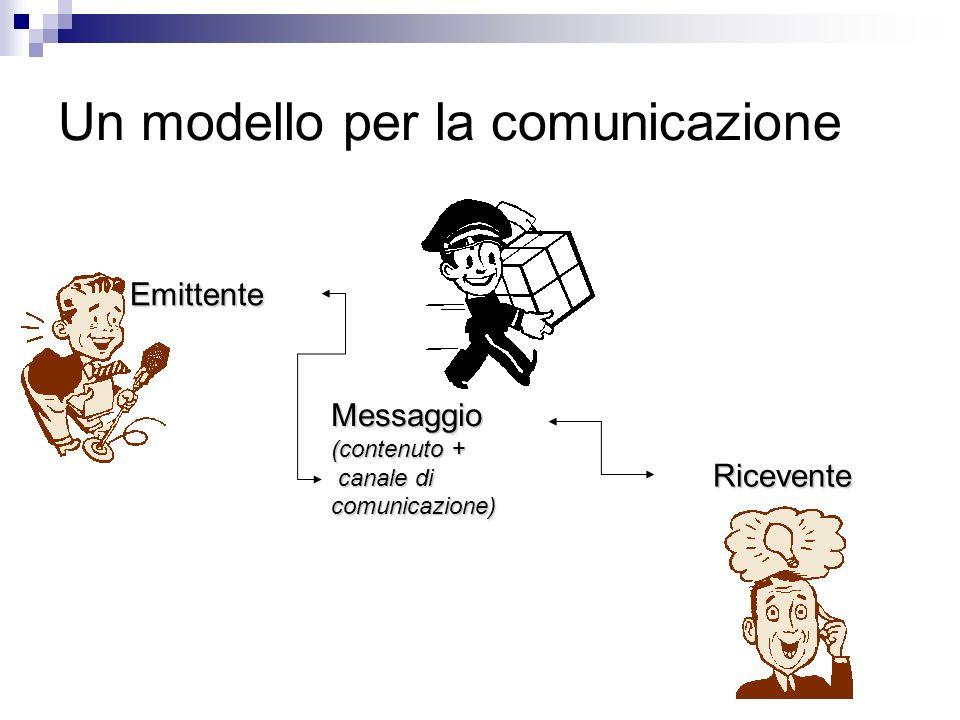 Un modello per la comunicazione Emittente Messaggio (contenuto + canale di comunicazione) canale di comunicazione) Ricevente