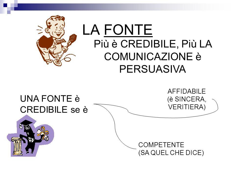 LA FONTE Più è CREDIBILE, Più LA COMUNICAZIONE è PERSUASIVA UNA FONTE è CREDIBILE se è AFFIDABILE (è SINCERA, VERITIERA) COMPETENTE (SA QUEL CHE DICE)