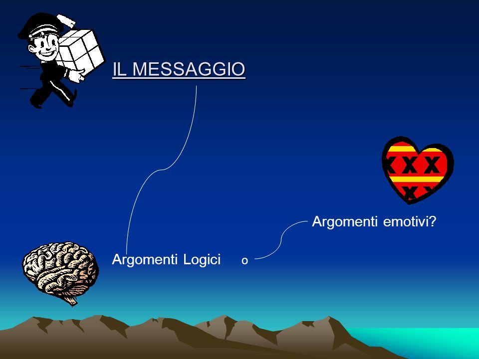 IL MESSAGGIO Argomenti Logici o Argomenti emotivi?