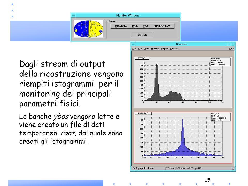 15 Dagli stream di output della ricostruzione vengono riempiti istogrammi per il monitoring dei principali parametri fisici. Le banche ybos vengono le