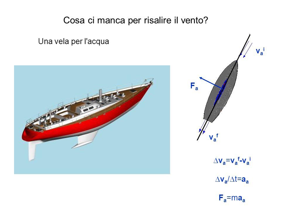 Una vela per l'acqua v a =v a f -v a i v a / t=a a F a =ma a FaFa vaivai vafvaf Cosa ci manca per risalire il vento?