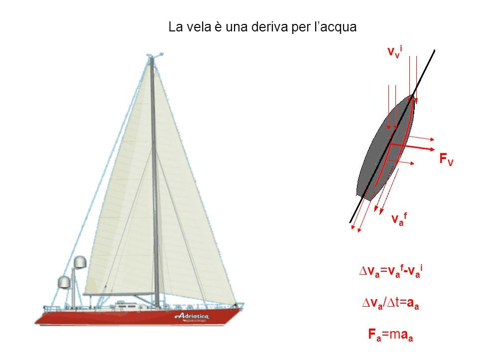 La vela è una deriva per lacqua v a =v a f -v a i v a / t=a a F a =ma a FVFV vvivvi vafvaf