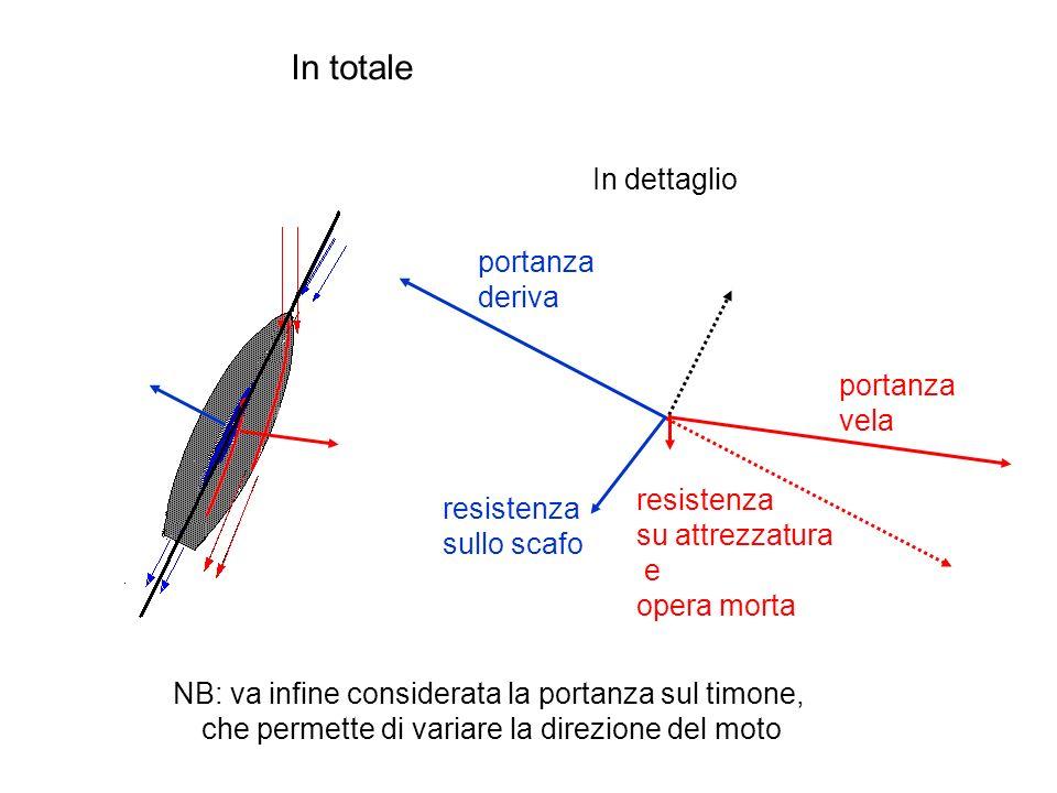 In totale portanza deriva portanza vela resistenza sullo scafo resistenza su attrezzatura e opera morta In dettaglio NB: va infine considerata la portanza sul timone, che permette di variare la direzione del moto