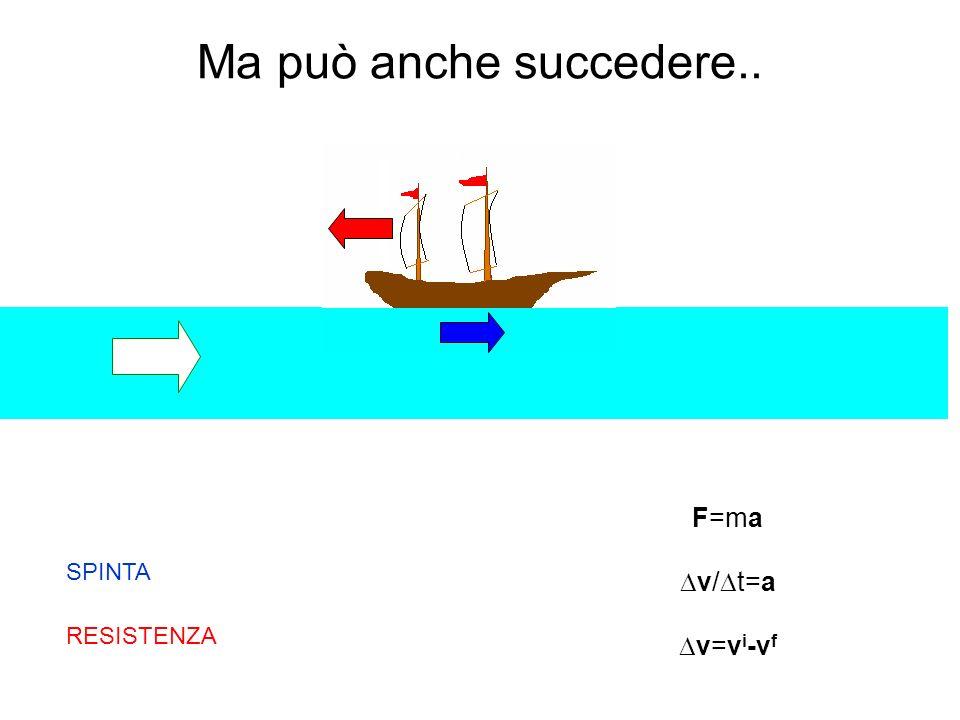 SPINTA Ma può anche succedere.. RESISTENZA F=ma v/ t=a v=v i -v f