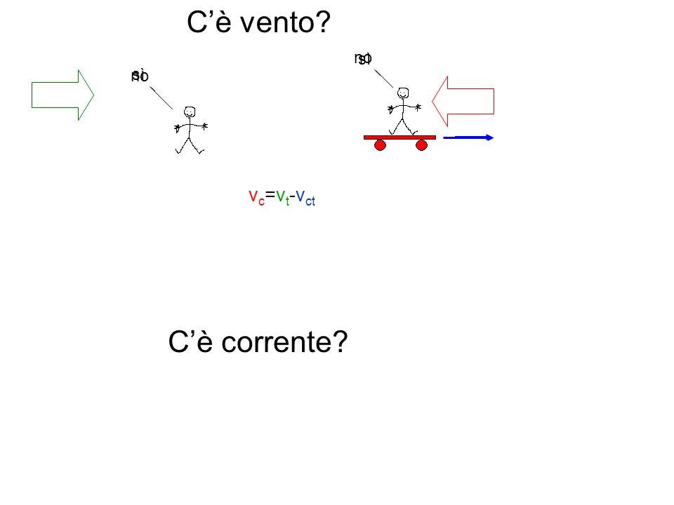 no Cè vento? no sì v c =v t -v ct Cè corrente?