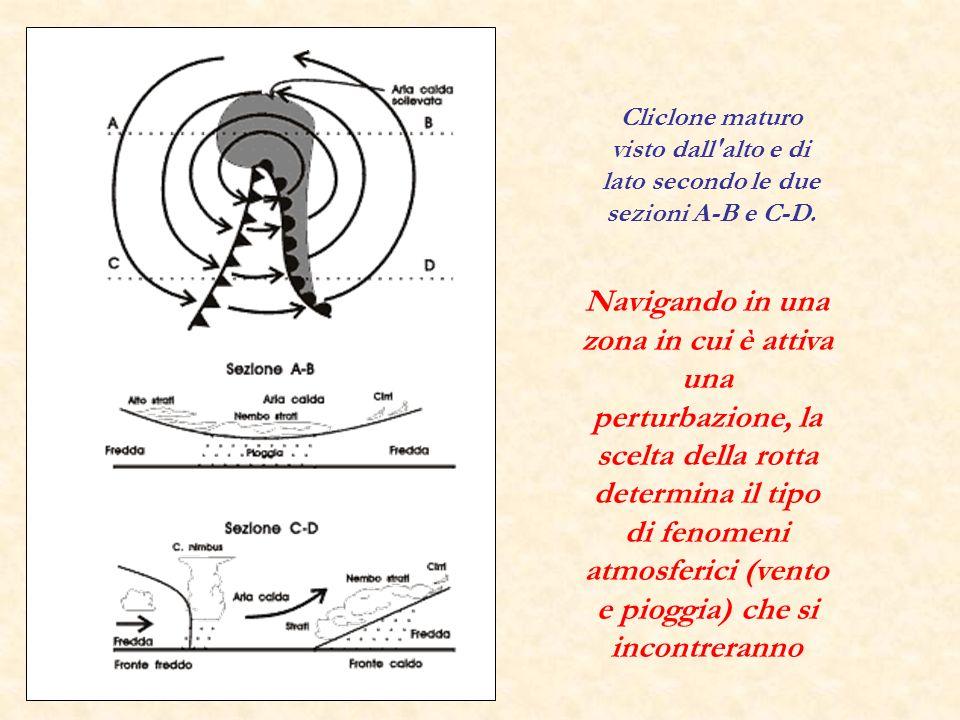 Cliclone maturo visto dall'alto e di lato secondo le due sezioni A-B e C-D. Navigando in una zona in cui è attiva una perturbazione, la scelta della r