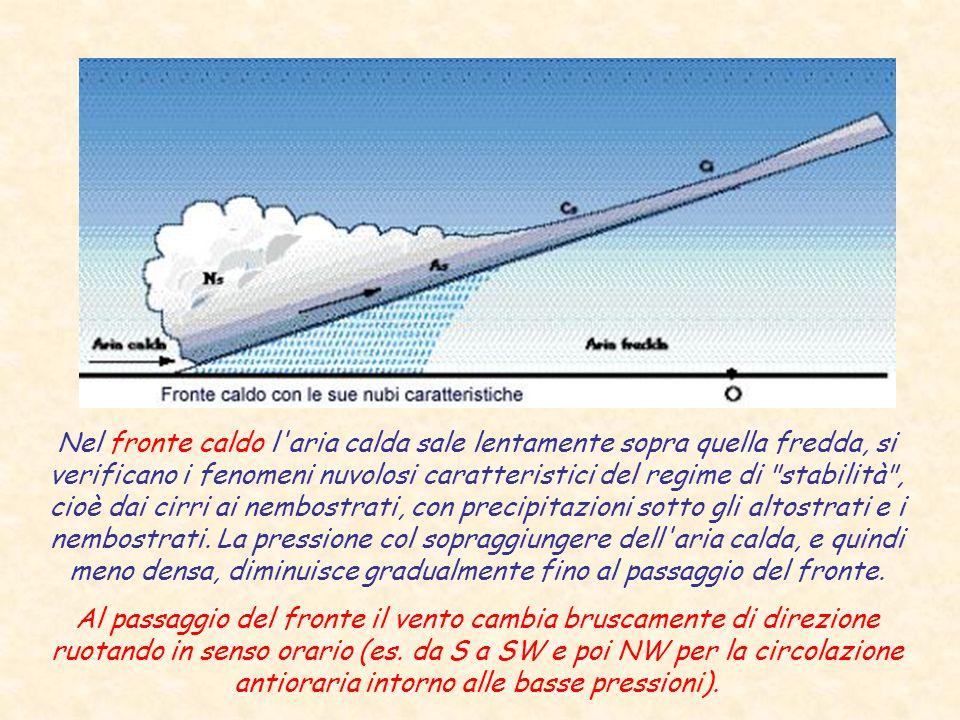 Nel fronte caldo l'aria calda sale lentamente sopra quella fredda, si verificano i fenomeni nuvolosi caratteristici del regime di
