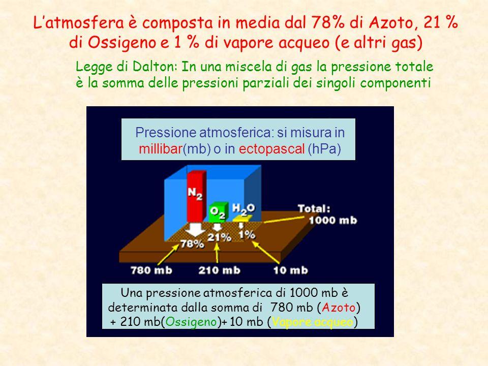 Pressione atmosferica: si misura in millibar(mb) o in ectopascal (hPa) Una pressione atmosferica di 1000 mb è determinata dalla somma di 780 mb (Azoto