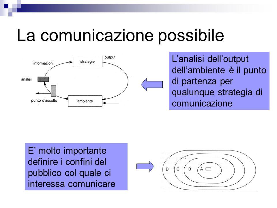 La comunicazione possibile Lanalisi delloutput dellambiente è il punto di partenza per qualunque strategia di comunicazione E molto importante definire i confini del pubblico col quale ci interessa comunicare