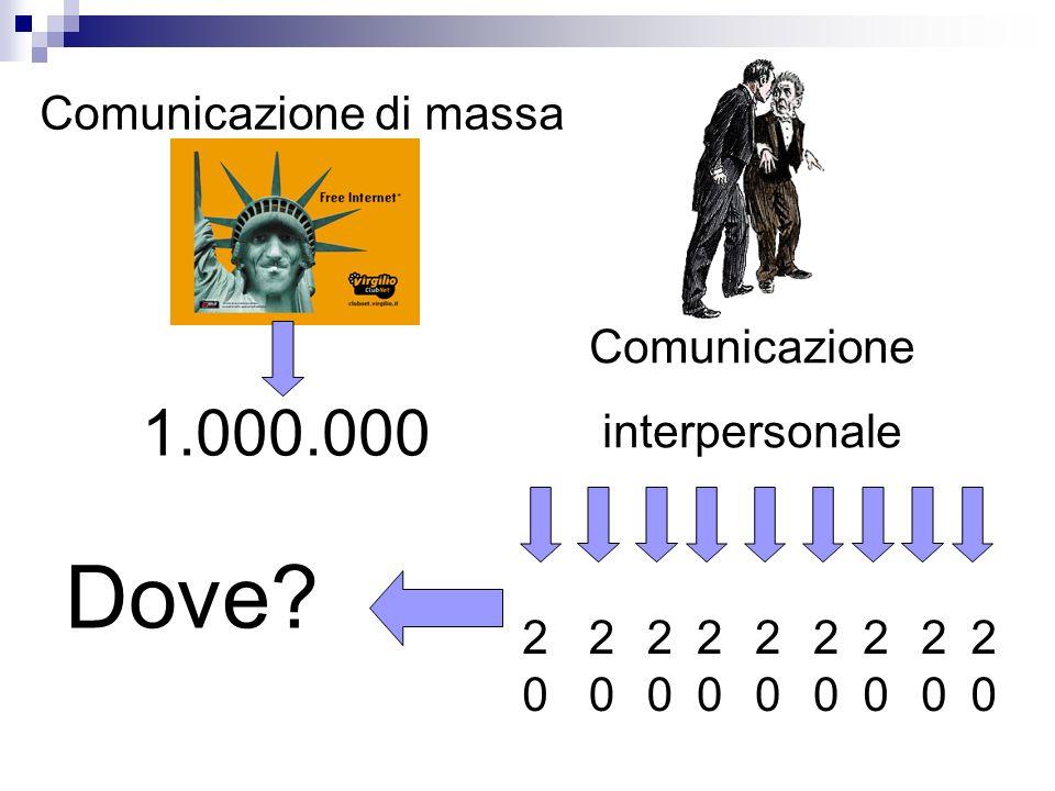 Comunicazione di massa Comunicazione interpersonale 1.000.000 2020 2020 2020 2020 2020 2020 2020 2020 2020 Dove