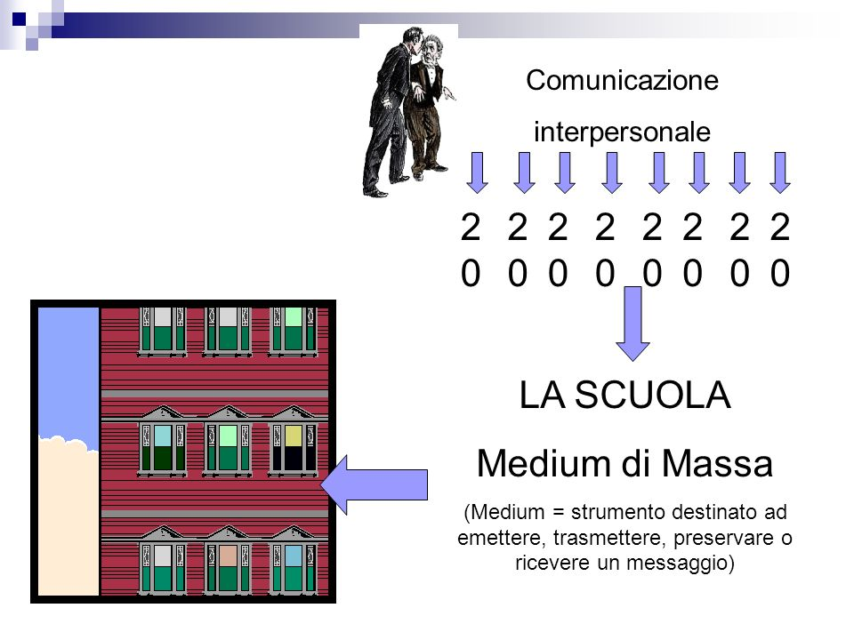 Comunicazione interpersonale 2020 2020 2020 2020 2020 2020 2020 2020 LA SCUOLA Medium di Massa (Medium = strumento destinato ad emettere, trasmettere, preservare o ricevere un messaggio)