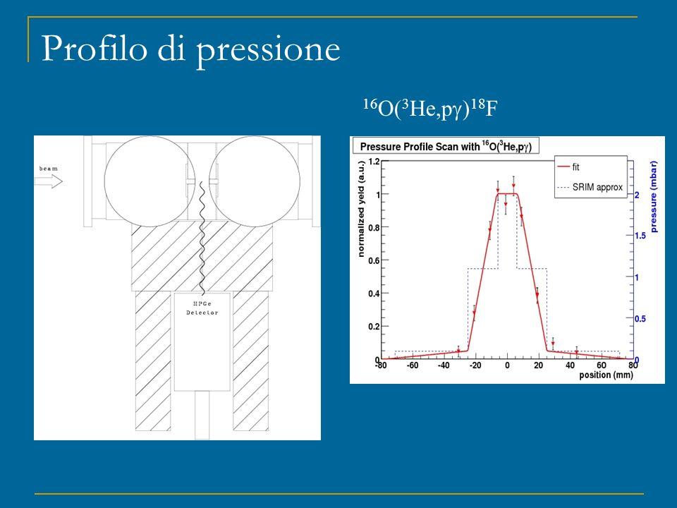 Profilo di pressione 16 O( 3 He,p ) 18 F