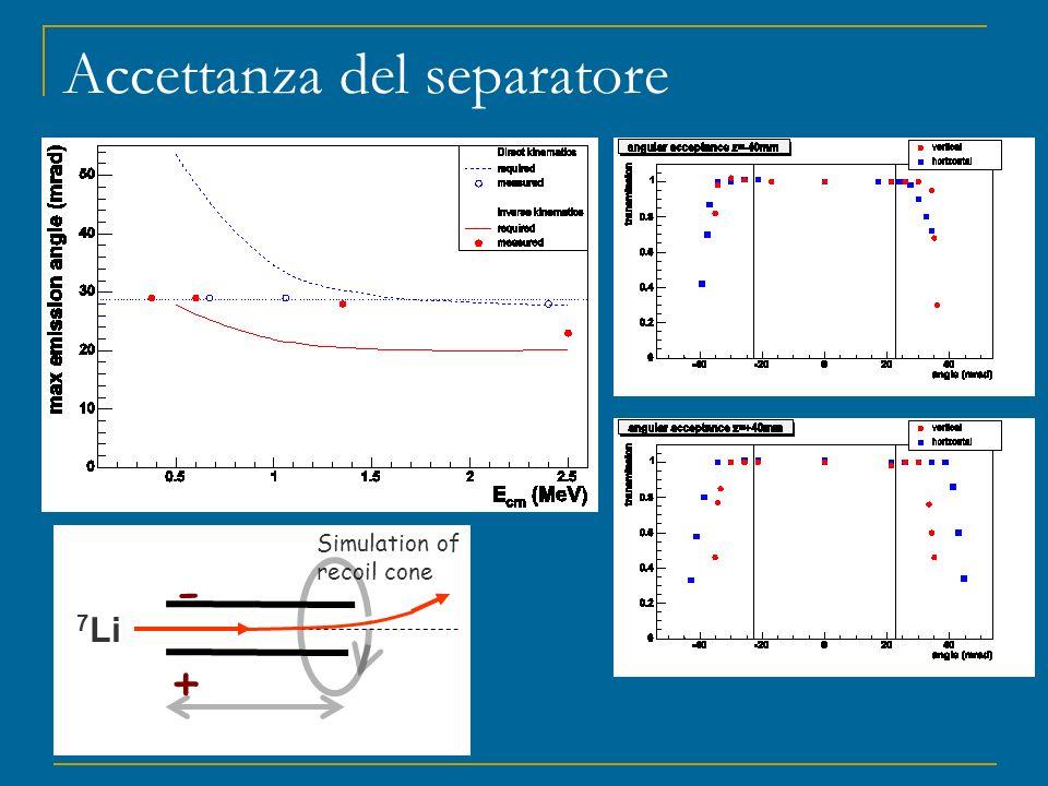 Accettanza del separatore - + Simulation of recoil cone 7 Li
