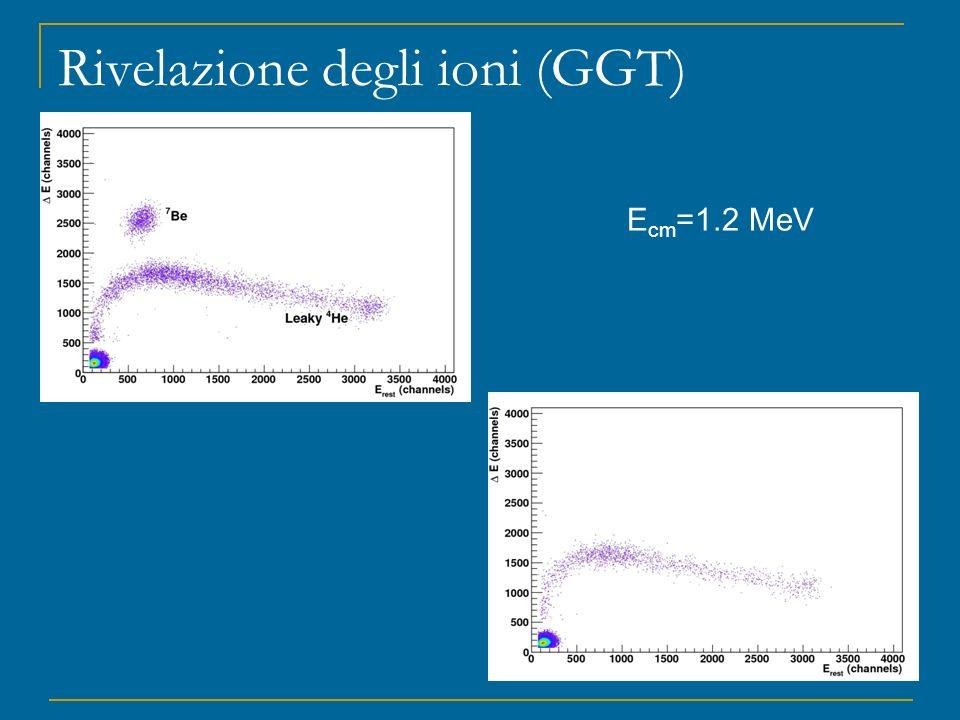 Rivelazione degli ioni (GGT) E cm =1.2 MeV