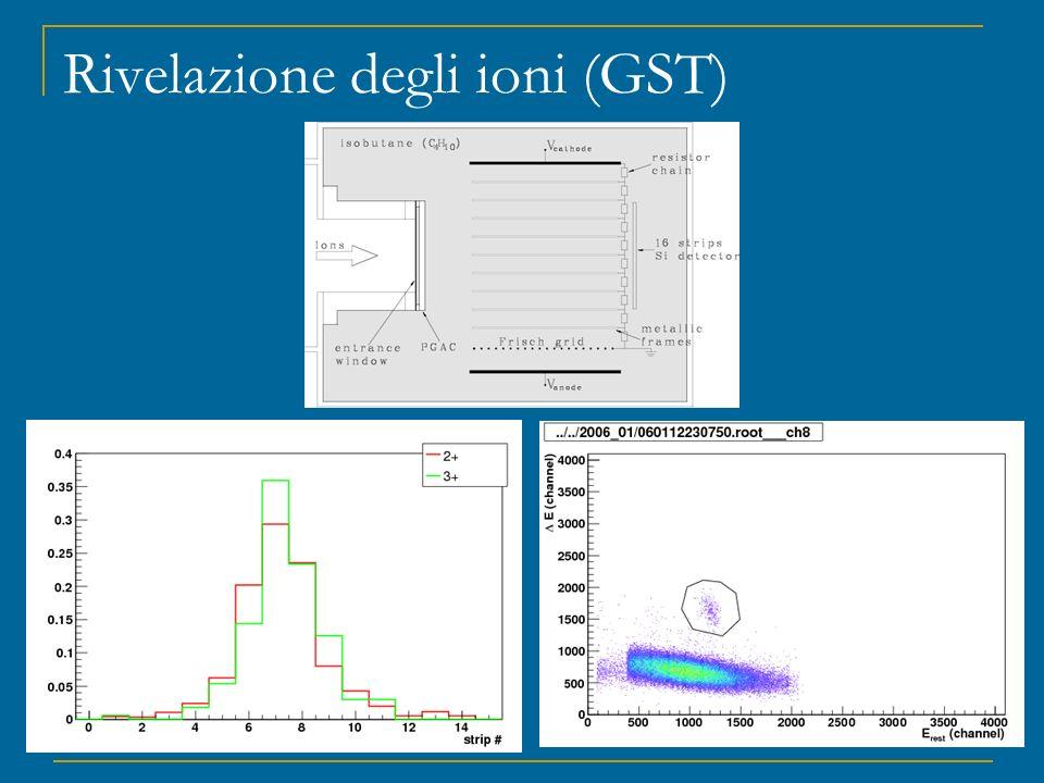 Rivelazione degli ioni (GST)