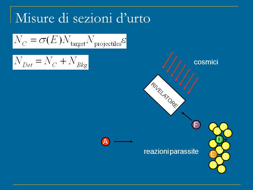 Misure di sezioni durto A B B B B B B B B B B B B B D C RIVELATORE cosmici E F reazioni parassite