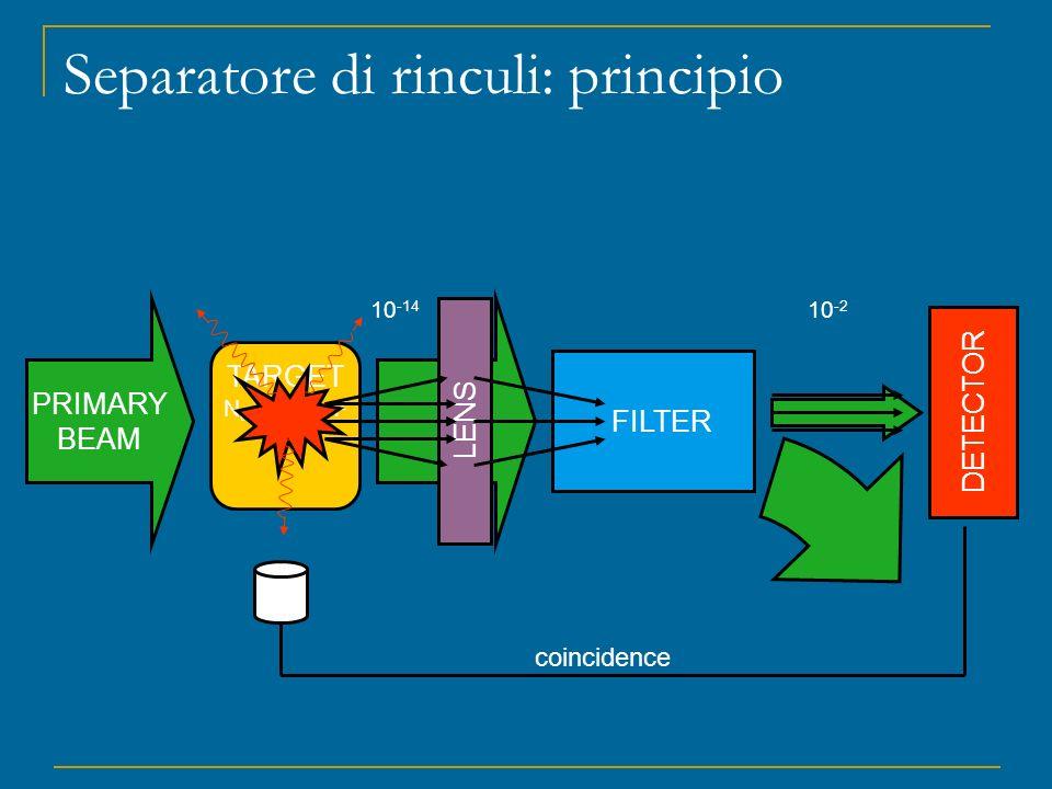 LENS Separatore di rinculi: principio PRIMARY BEAM TARGET N t ~10 18 /cm 2 FILTER DETECTOR 10 -14 10 -2 coincidence