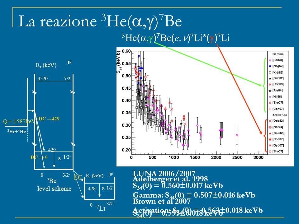 La reazione 3 He( ) 7 Be 3 He ( ) 7 Be ( e, ) 7 Li *( ) 7 Li E x (keV) JpJp 4570 429 0 7/2 - 1/2 - 3/2 - 3 He+ 4 He 7 Be level scheme Q = 1587keV DC 4