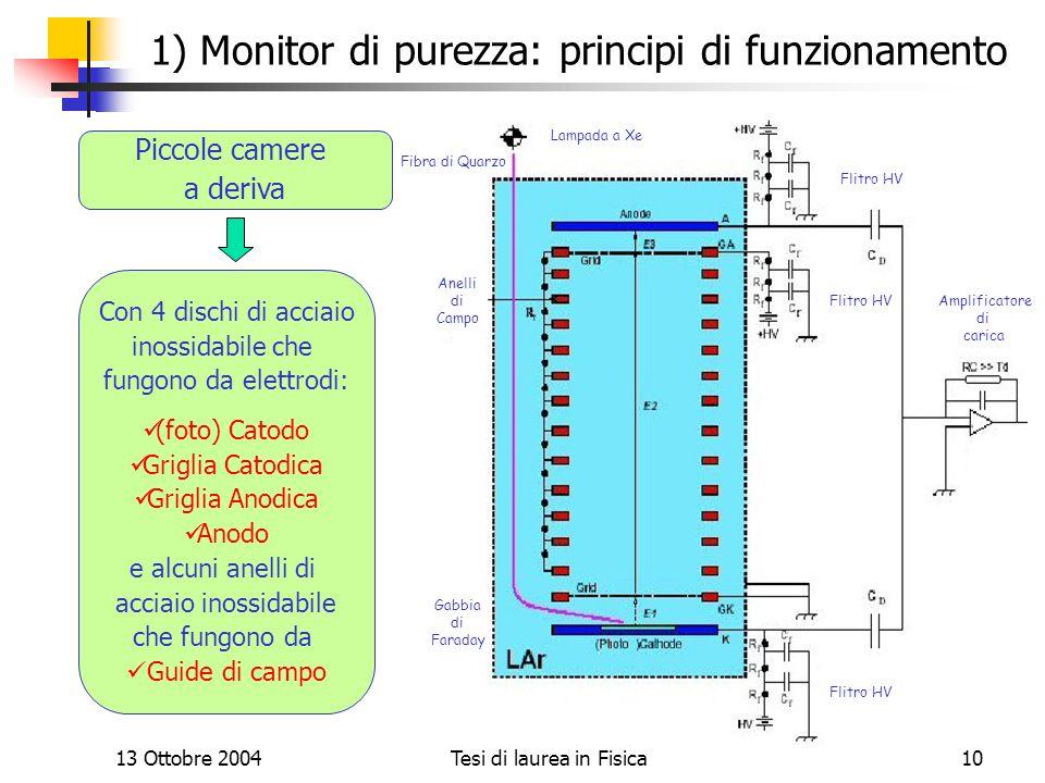 13 Ottobre 2004Tesi di laurea in Fisica10 1) Monitor di purezza: principi di funzionamento Lampada a Xe Amplificatore di carica Gabbia di Faraday Flit