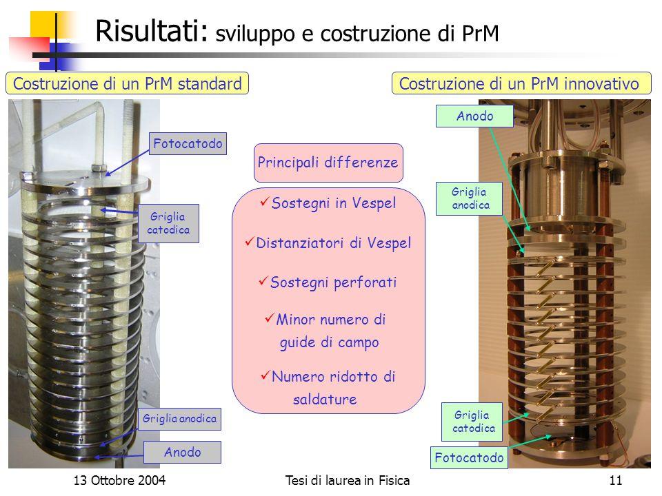 13 Ottobre 2004Tesi di laurea in Fisica11 Risultati: sviluppo e costruzione di PrM Sostegni in Vespel Distanziatori di Vespel Sostegni perforati Minor