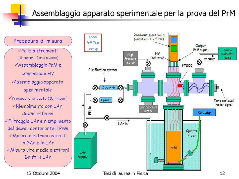 13 Ottobre 2004Tesi di laurea in Fisica12 Assemblaggio apparato sperimentale per la prova del PrM Pulizia strumenti (Ultrasuoni, forno a vuoto) Assemb
