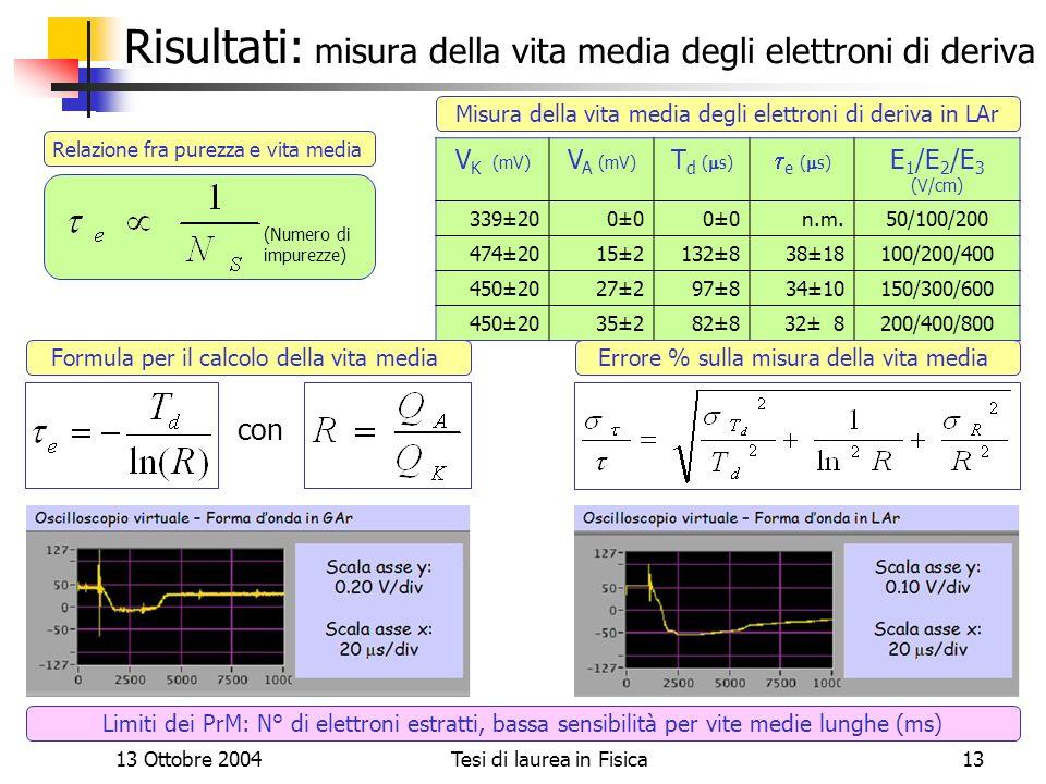 13 Ottobre 2004Tesi di laurea in Fisica13 Risultati: misura della vita media degli elettroni di deriva V K (mV) V A (mV) T d ( s) e ( s) E 1 /E 2 /E 3