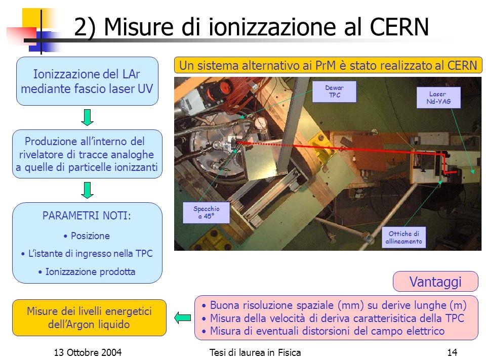 13 Ottobre 2004Tesi di laurea in Fisica14 2) Misure di ionizzazione al CERN Un sistema alternativo ai PrM è stato realizzato al CERN Ionizzazione del