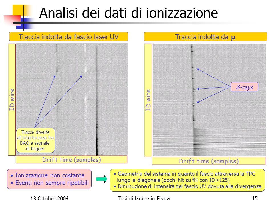 13 Ottobre 2004Tesi di laurea in Fisica15 Analisi dei dati di ionizzazione Traccia indotta da fascio laser UV Ionizzazione non costante Eventi non sem