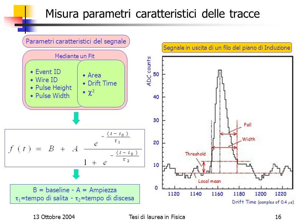 13 Ottobre 2004Tesi di laurea in Fisica16 Misura parametri caratteristici delle tracce Segnale in uscita di un filo del piano di Induzione Mediante un