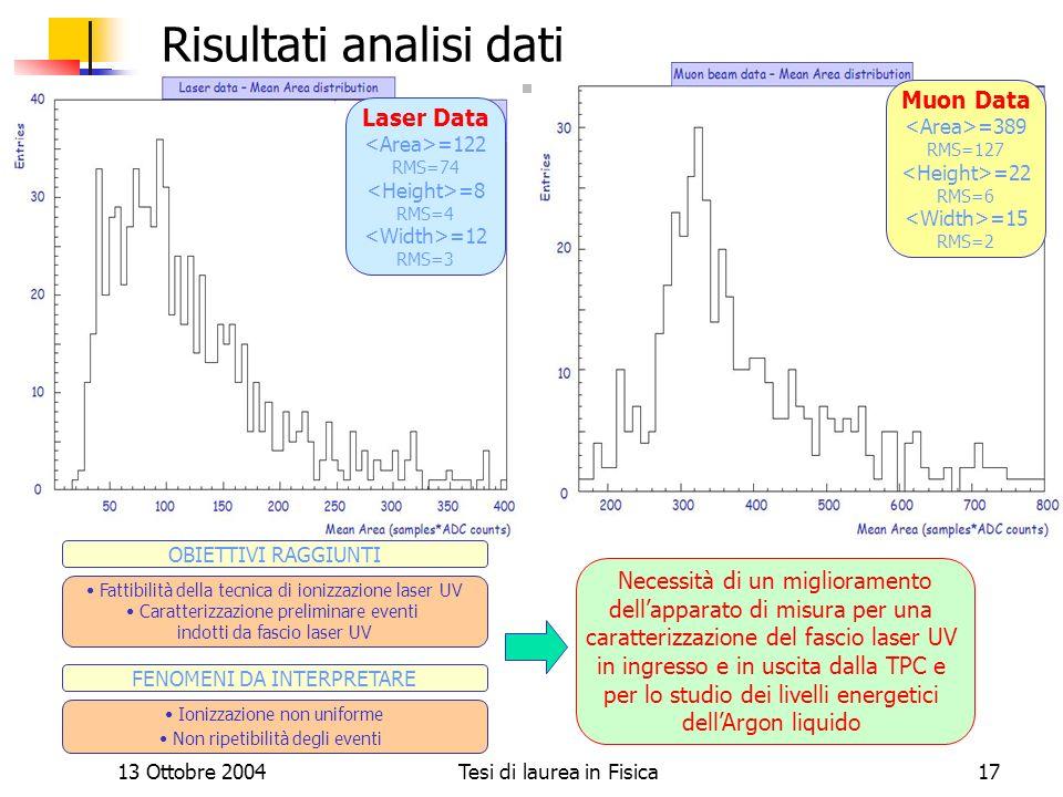 13 Ottobre 2004Tesi di laurea in Fisica17 Risultati analisi dati Ionizzazione non uniforme Non ripetibilità degli eventi Fattibilità della tecnica di