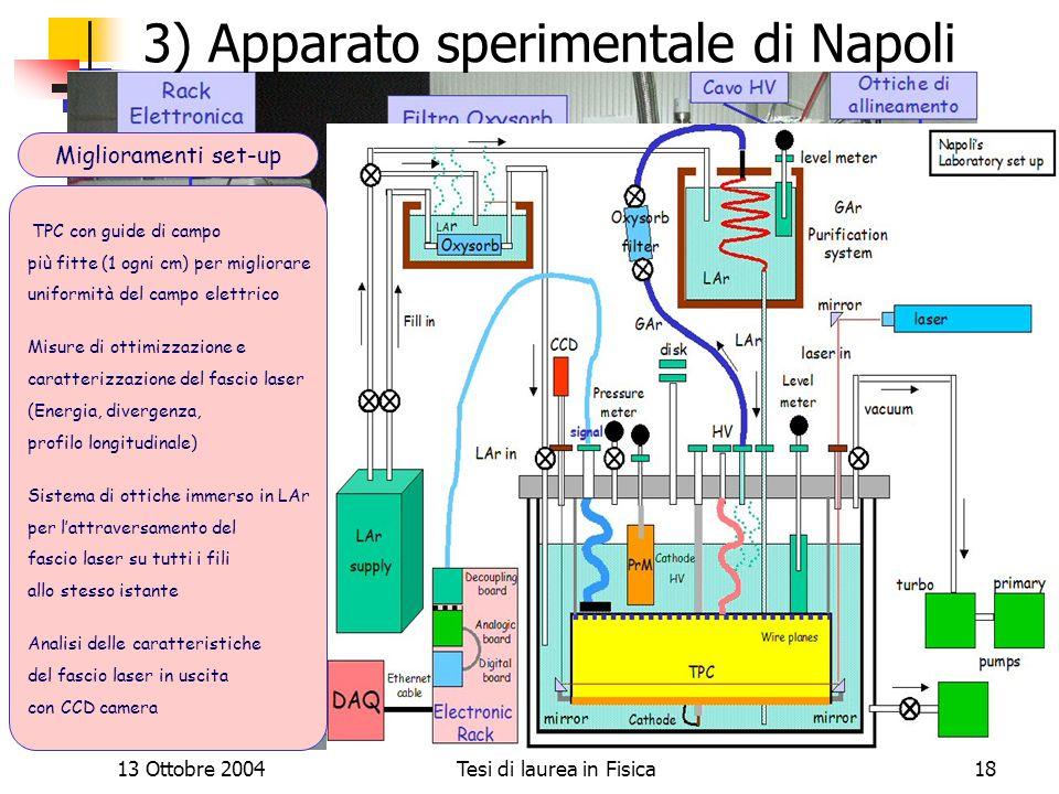 13 Ottobre 2004Tesi di laurea in Fisica18 3) Apparato sperimentale di Napoli TPC con guide di campo più fitte (1 ogni cm) per migliorare uniformità de
