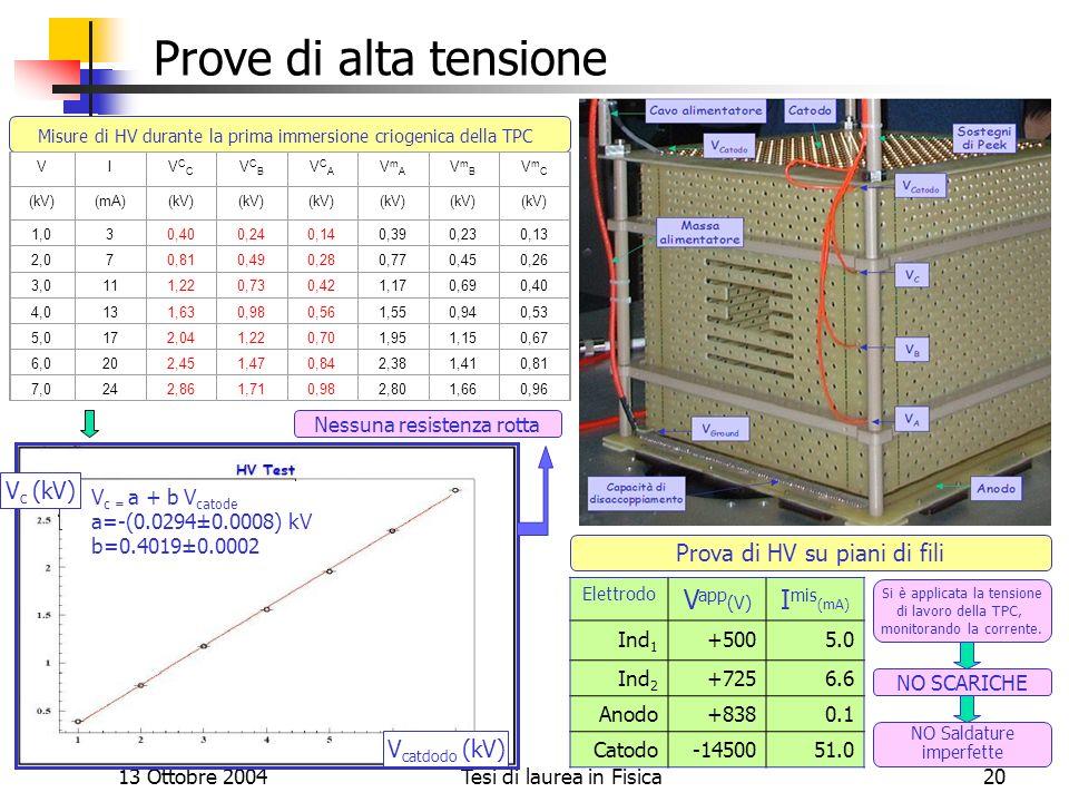 13 Ottobre 2004Tesi di laurea in Fisica20 Prove di alta tensione Misure di HV durante la prima immersione criogenica della TPC Elettrodo V app (V) I m