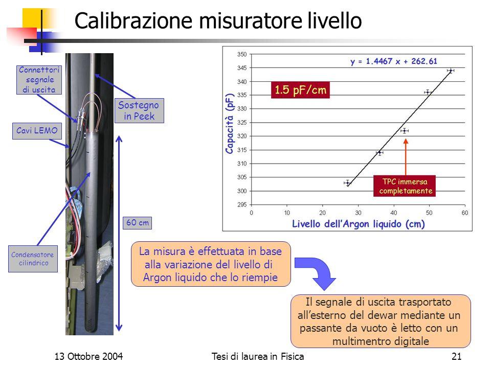 13 Ottobre 2004Tesi di laurea in Fisica21 Calibrazione misuratore livello La misura è effettuata in base alla variazione del livello di Argon liquido