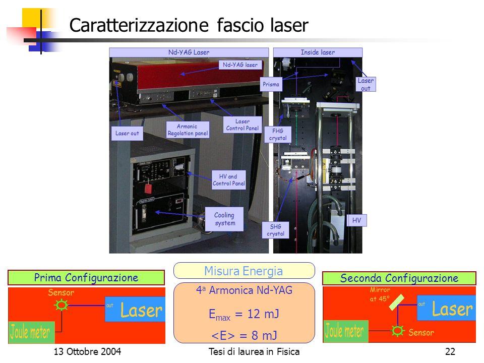 13 Ottobre 2004Tesi di laurea in Fisica22 Caratterizzazione fascio laser 4 a Armonica Nd-YAG E max = 12 mJ = 8 mJ Misura Energia Prima Configurazione