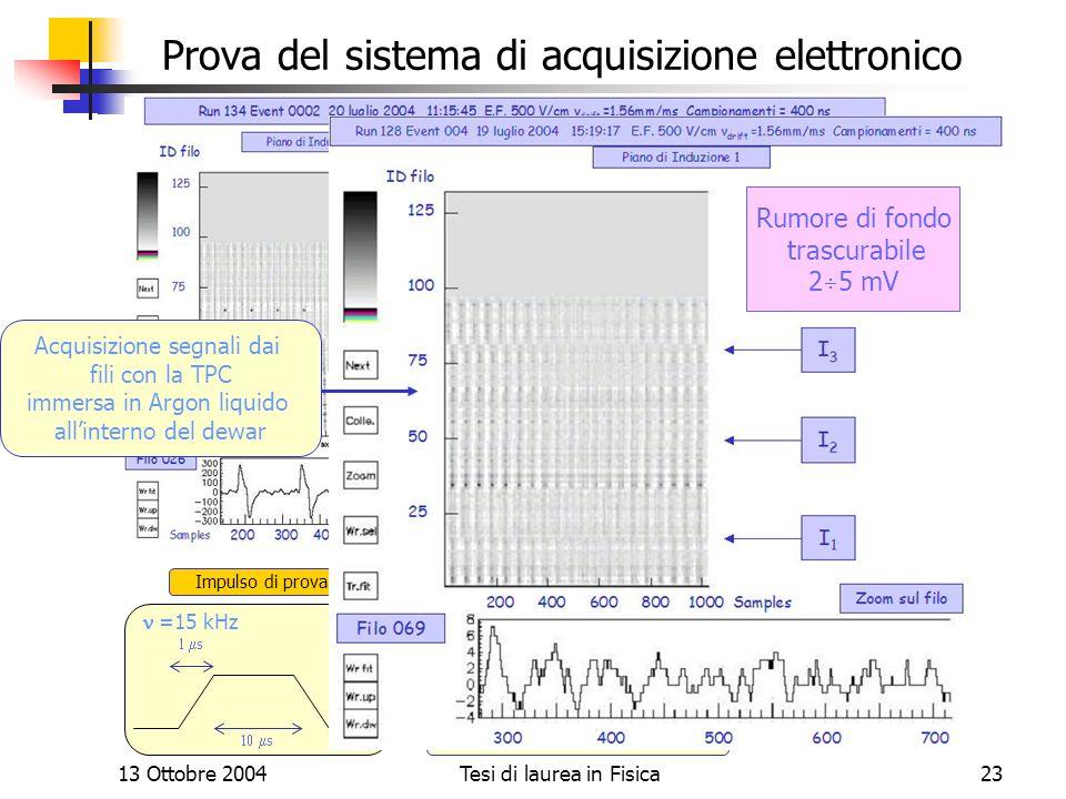 13 Ottobre 2004Tesi di laurea in Fisica23 Prova del sistema di acquisizione elettronico Non ce interferenza fra i piani Risposta TPC Invio impulso di