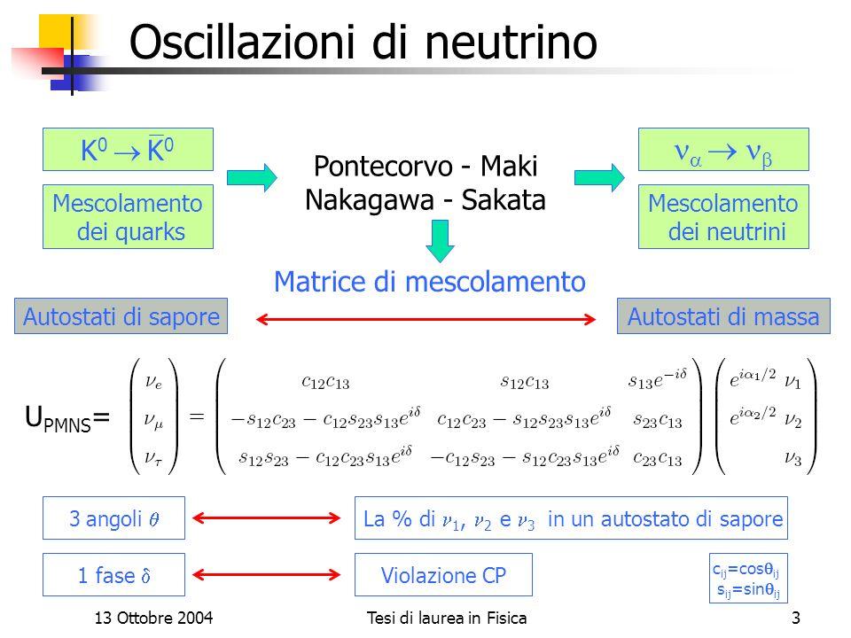 13 Ottobre 2004Tesi di laurea in Fisica3 Il progetto ICARUS Oscillazioni di neutrino K 0 Pontecorvo - Maki Nakagawa - Sakata U PMNS = 3 angoli Mescola