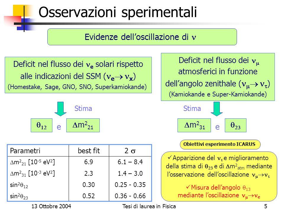 13 Ottobre 2004Tesi di laurea in Fisica5 Osservazioni sperimentali Deficit nel flusso dei e solari rispetto alle indicazioni del SSM ( e x ) (Homestak