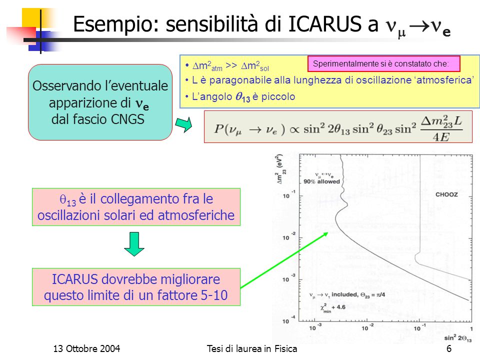 13 Ottobre 2004Tesi di laurea in Fisica6 Il progetto ICARUS Esempio: sensibilità di ICARUS a e 13 è il collegamento fra le oscillazioni solari ed atmo