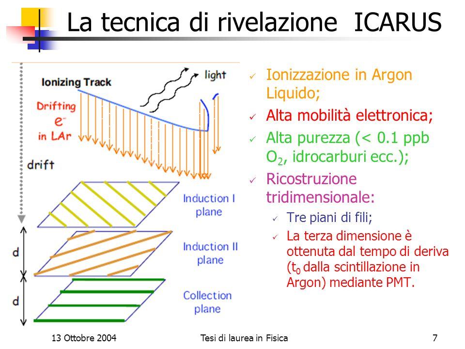 13 Ottobre 2004Tesi di laurea in Fisica7 La tecnica di rivelazione ICARUS Ionizzazione in Argon Liquido; Alta mobilità elettronica; Alta purezza (< 0.
