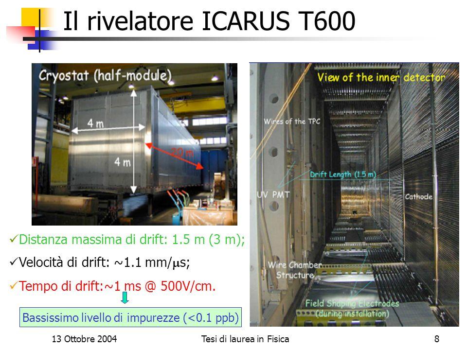 13 Ottobre 2004Tesi di laurea in Fisica8 Il rivelatore ICARUS T600 Distanza massima di drift: 1.5 m (3 m); Velocità di drift: ~1.1 mm/ s; Tempo di dri