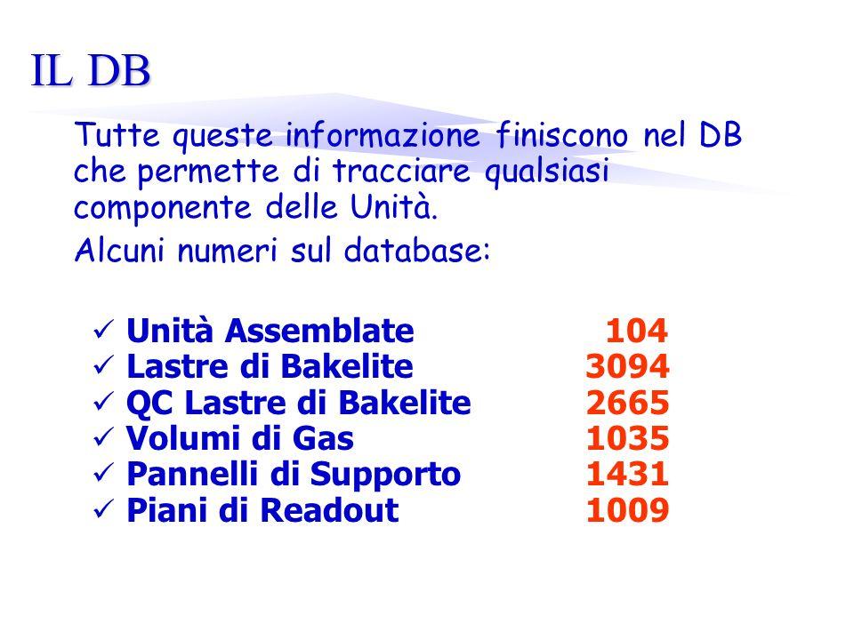 IL DB Tutte queste informazione finiscono nel DB che permette di tracciare qualsiasi componente delle Unità. Alcuni numeri sul database: Unità Assembl