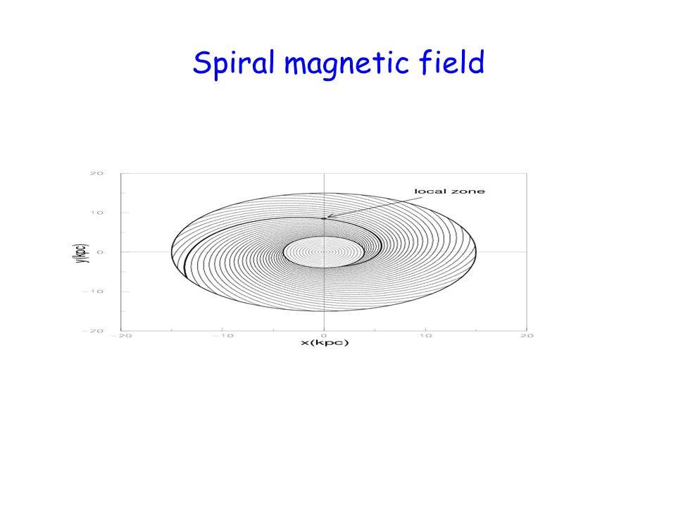 Spiral magnetic field