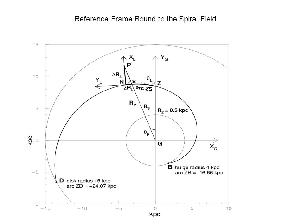Reference Frame Bound to the Spiral Field